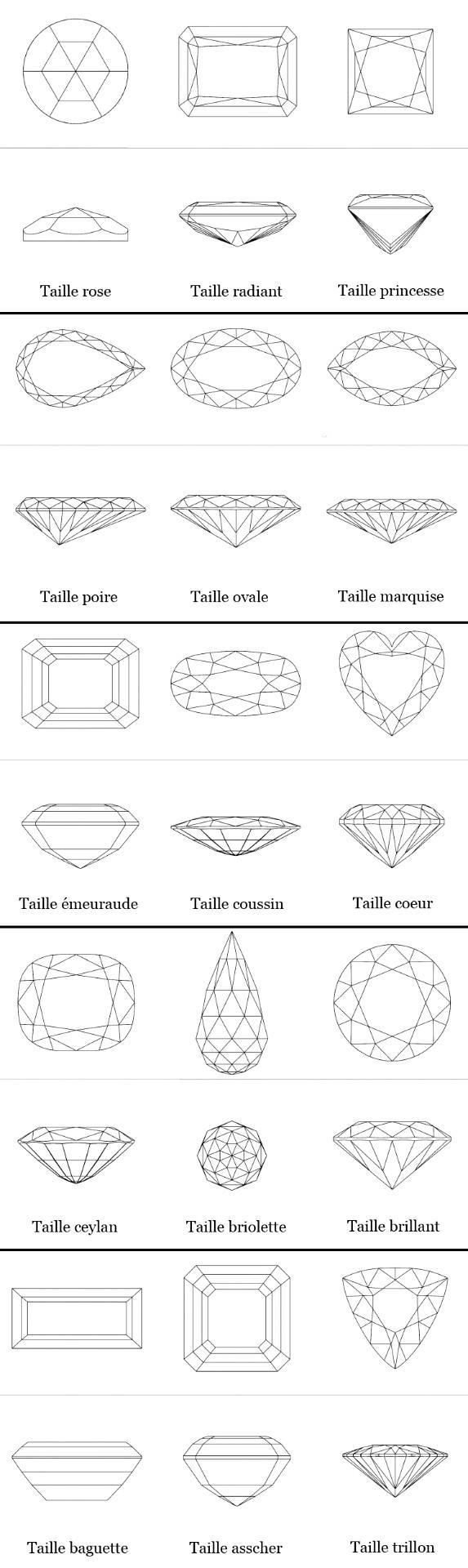 Les différentes tailles des pierres en Joaillerie et Haute Joaillerie